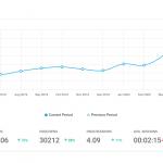Nuove Analitiche per i siti web creati con Fidelity Action